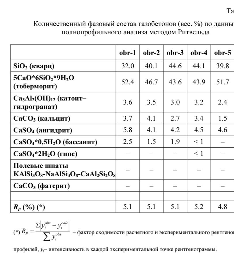 podtverzhdenie-kachestvennogo-mineralnogo-sostava-avtoklavnogo-gazobetona-eab